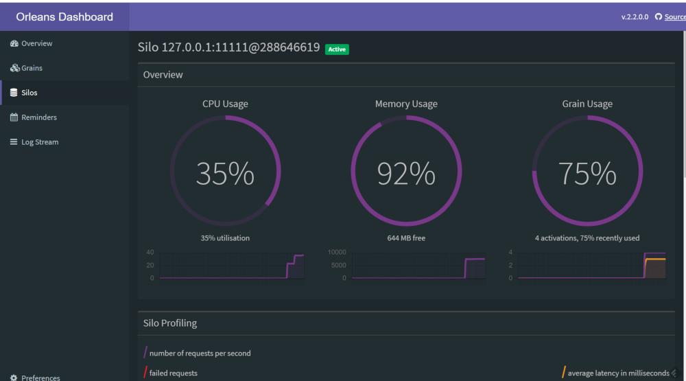 Microsoft Orleans-Dashboard Update-CPU/Memory Stats